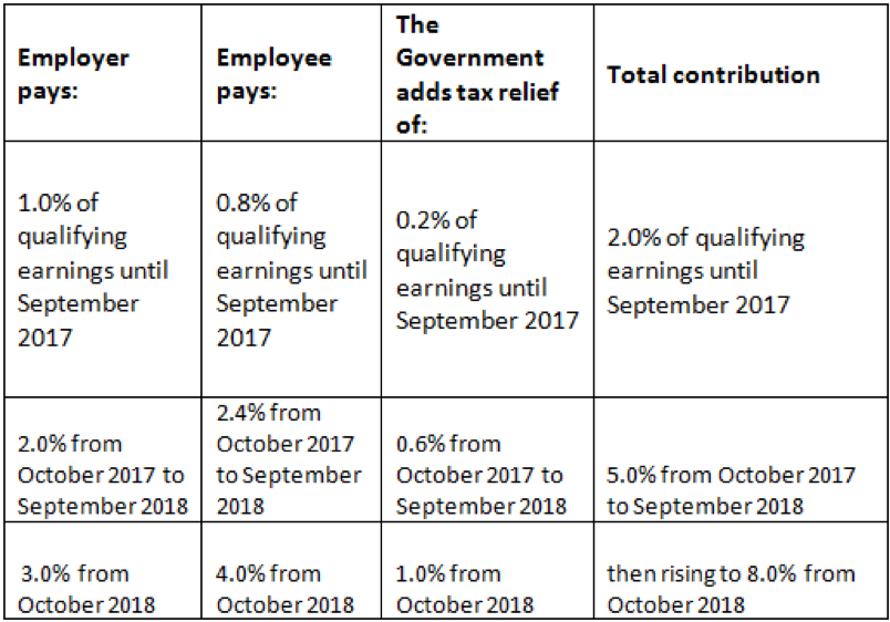 Pension contributions comparison grid